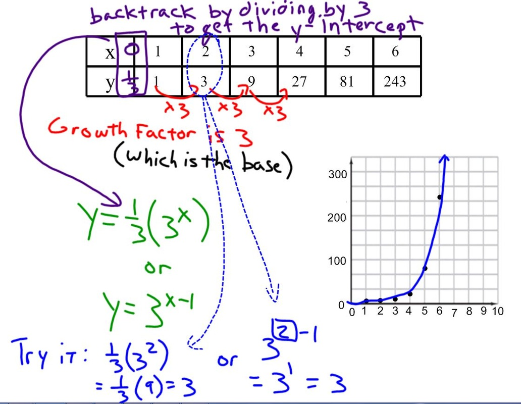 equation, table graph for exponential 1.2/1.3 - d.c. everest junior