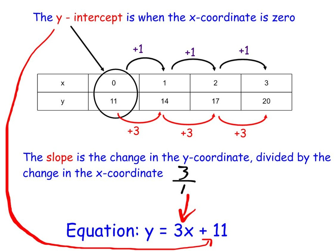 writing linear equations from tables Prealgebra- linear relationships real world project pre-algebra linear relationships project- this project is designed for students to practice writing equations and constructing graphs and tables using real world situations students will work in small groups to complete this project.